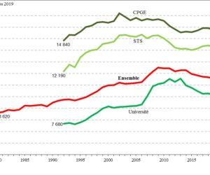 L'investissement moyen par étudiant en baisse pour la 6e année consécutive !