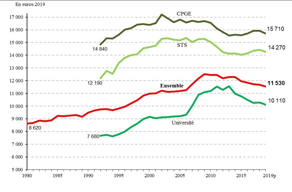 L'investissemement moyen par étudiant en baisse pour la 6e année consécutive !